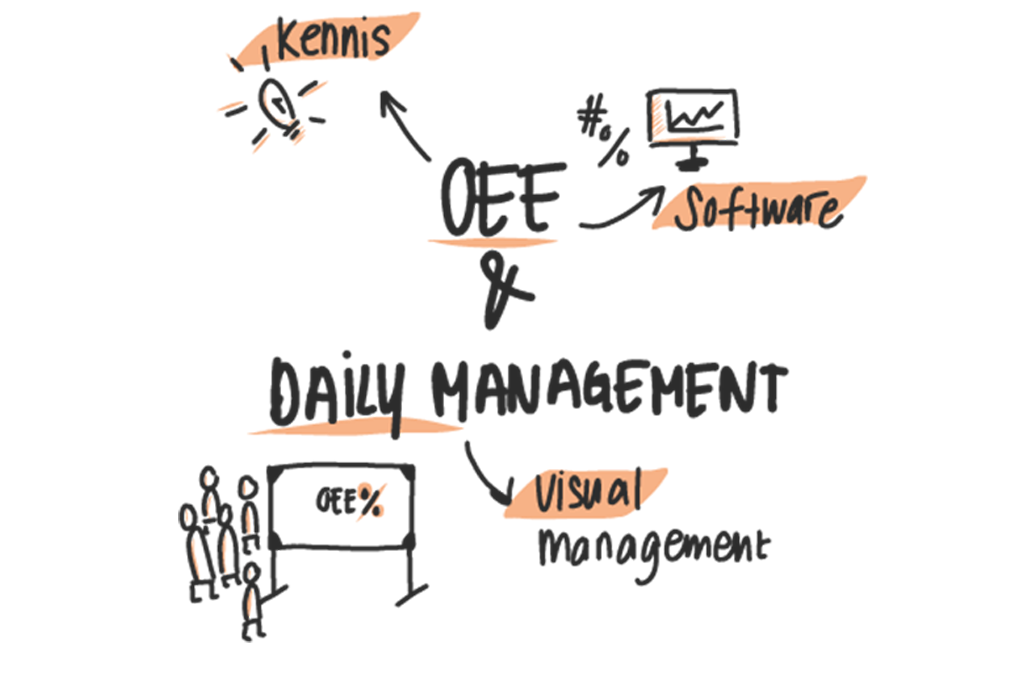 OEE & Daily Management Inspiratie Sessie